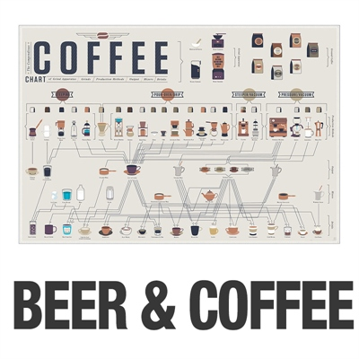 POP CHART LAB POSTER - BEER & COFFEE